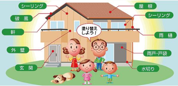 シーリング/破風/軒/外壁/玄関/屋根/シーリング/雨樋/雨戸・戸袋/水切り/塗り替えしよう!